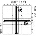 将棋初心者向けのルール解説!将棋の縦横、符号、棋譜の読み方