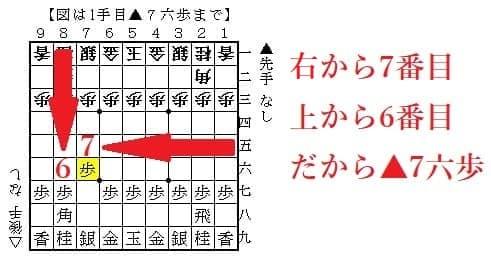 【将棋初心者】▲7六歩の意味は「角を使う」【▲7六歩△3四歩▲6六歩の最序盤の意味を徹底解説】